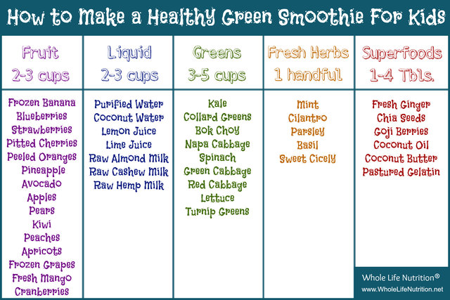 How To Make A Green Smoothie Your Kids Will Love Whole